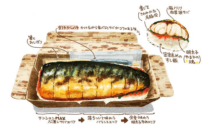 やまや 博多めんたい焼き鯖ずし まろやかしょうゆをかけながら食べるとサバがコクのある味に。青じそ、さわやかな名脇役 脂ノリノリ肉厚焼サバ 密度高めのすし飯 明太子(やまやの魂)